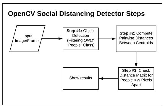 المبدأ الخاص لعمل نموذج ال Social Distancing
