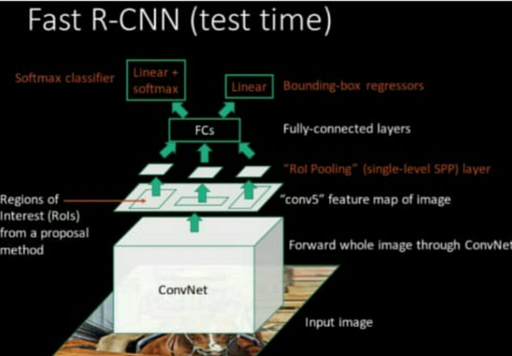 الشكل العام لخوارزمية ال Fast R-CNN