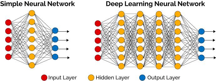 الشبكات العصبية في التعلم العميق